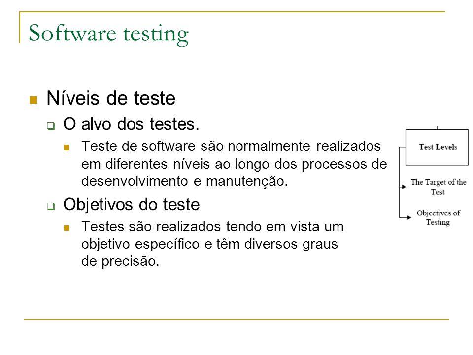 Software testing Níveis de teste O alvo dos testes. Objetivos do teste