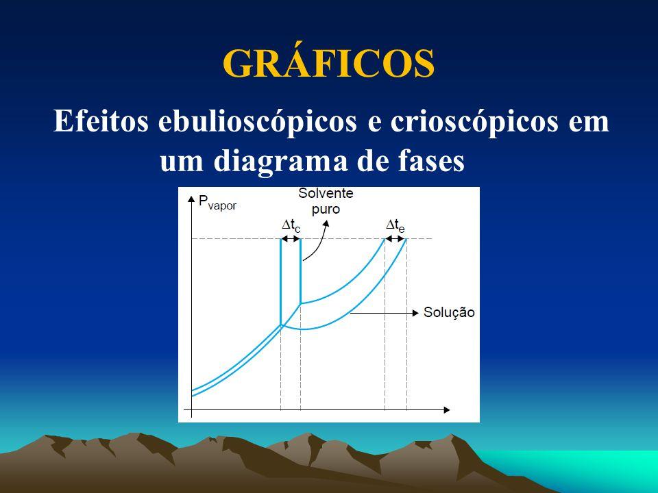 Efeitos ebulioscópicos e crioscópicos em um diagrama de fases