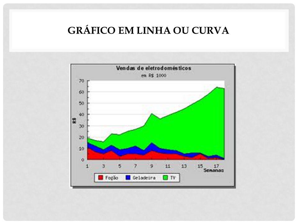 Gráfico em Linha ou Curva