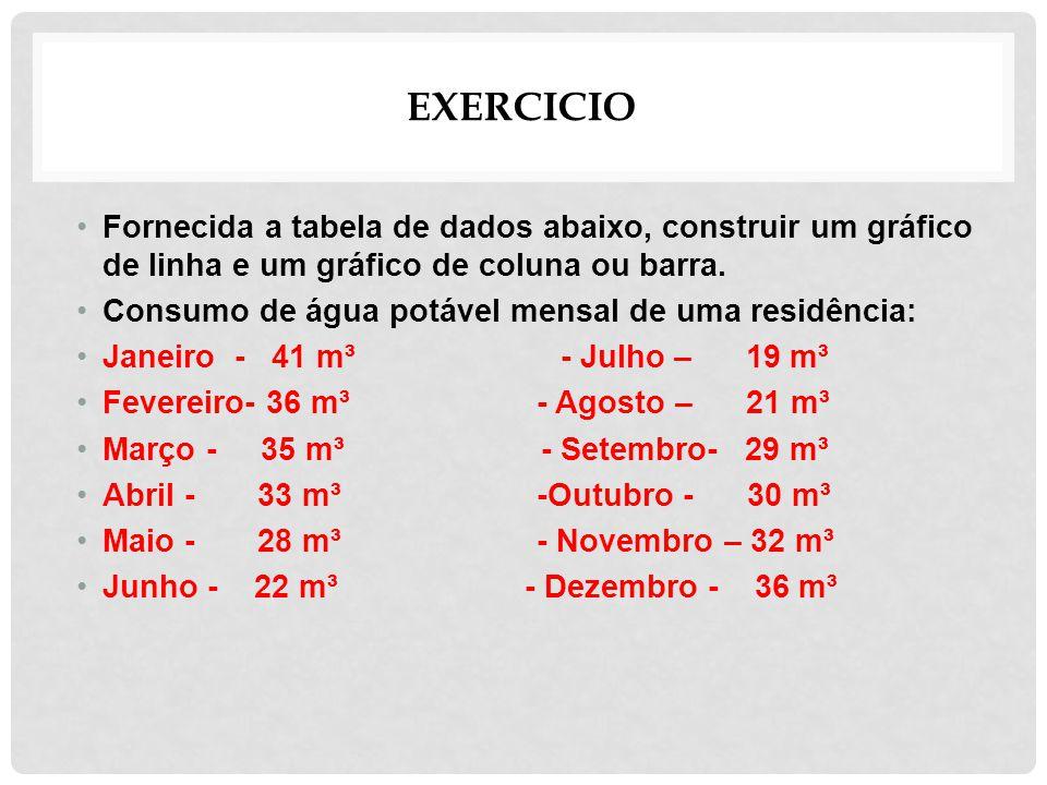 Exercicio Fornecida a tabela de dados abaixo, construir um gráfico de linha e um gráfico de coluna ou barra.