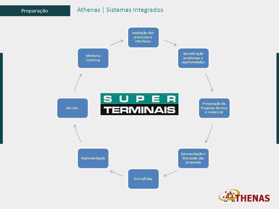 Athenas | Sistemas Integrados