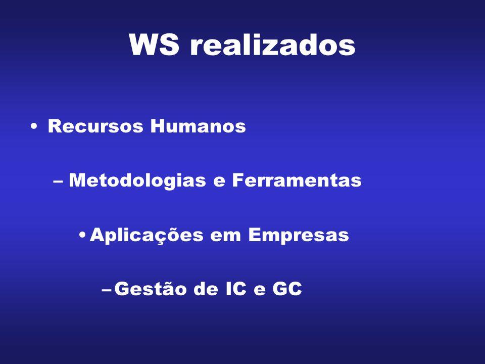 WS realizados Recursos Humanos Metodologias e Ferramentas