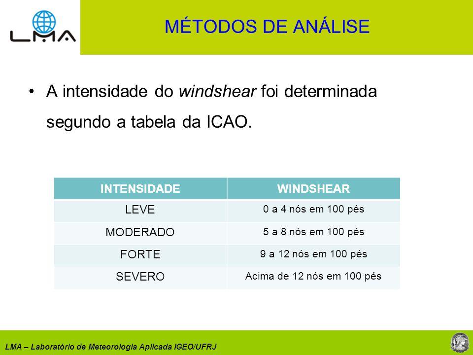 MÉTODOS DE ANÁLISE A intensidade do windshear foi determinada segundo a tabela da ICAO. INTENSIDADE.