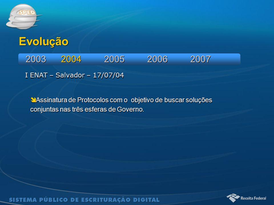 Evolução 2003 2004 2005 2006 2007 I ENAT – Salvador – 17/07/04