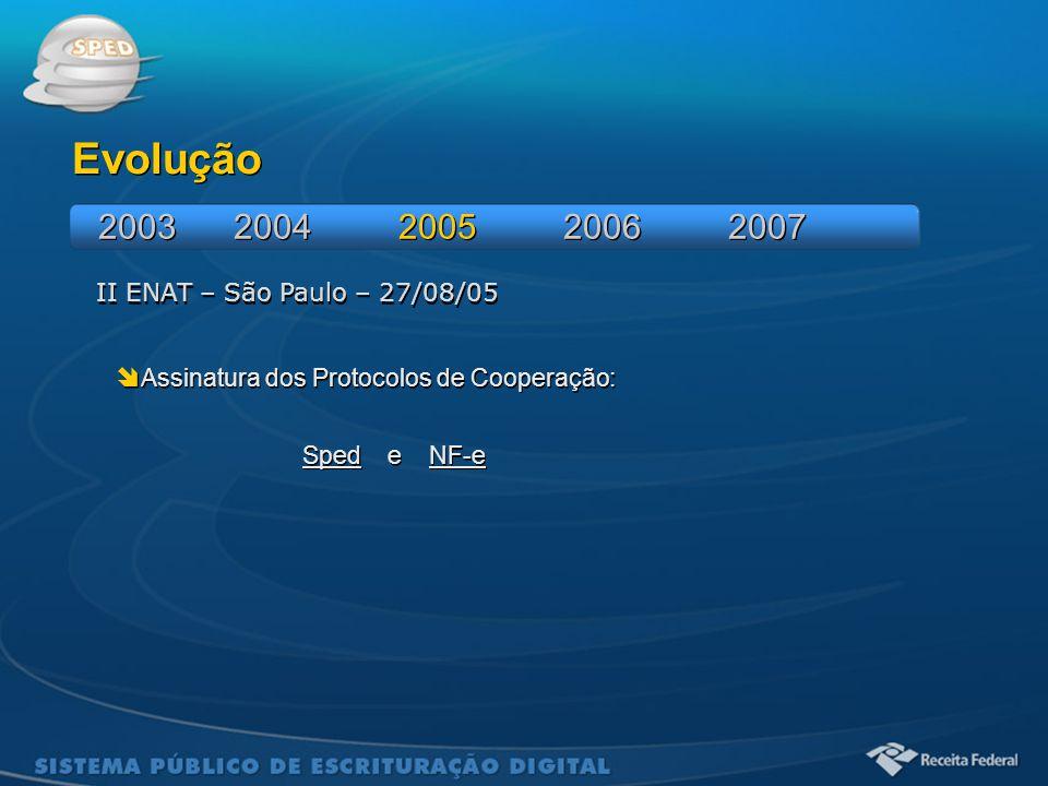 Evolução 2003 2004 2005 2006 2007 II ENAT – São Paulo – 27/08/05