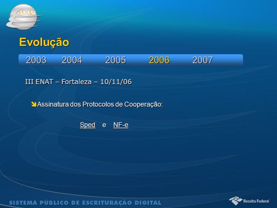 Evolução 2003 2004 2005 2006 2007 III ENAT – Fortaleza – 10/11/06