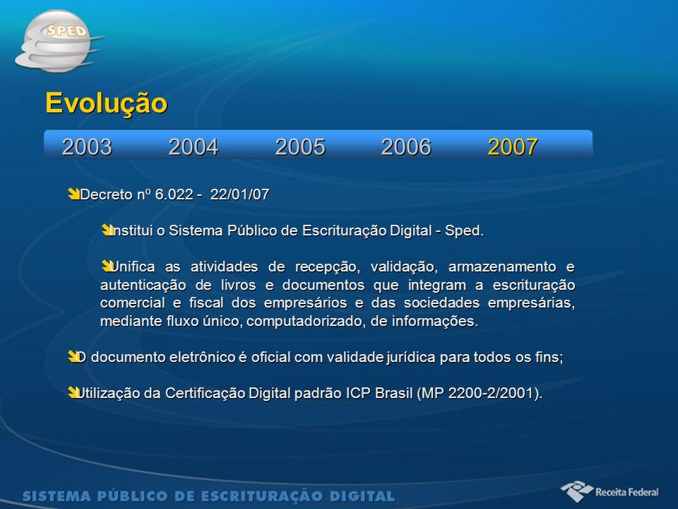 Evolução 2003 2004 2005 2006 2007 Decreto nº 6.022 - 22/01/07