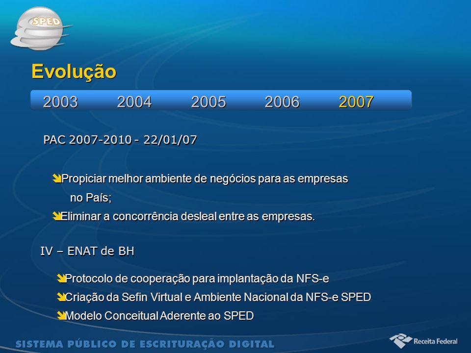 Evolução 2003 2004 2005 2006 2007. PAC 2007-2010 - 22/01/07. Propiciar melhor ambiente de negócios para as empresas.