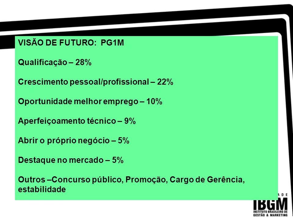 VISÃO DE FUTURO: PG1M Qualificação – 28% Crescimento pessoal/profissional – 22% Oportunidade melhor emprego – 10%