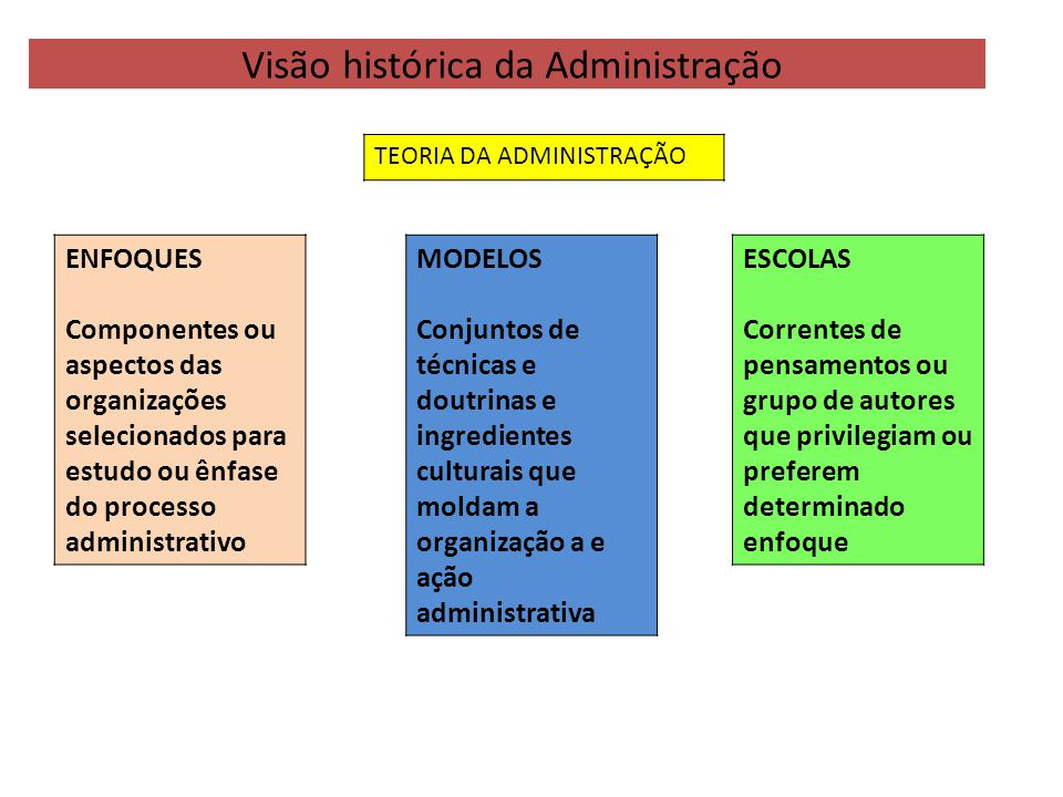 Visão histórica da Administração