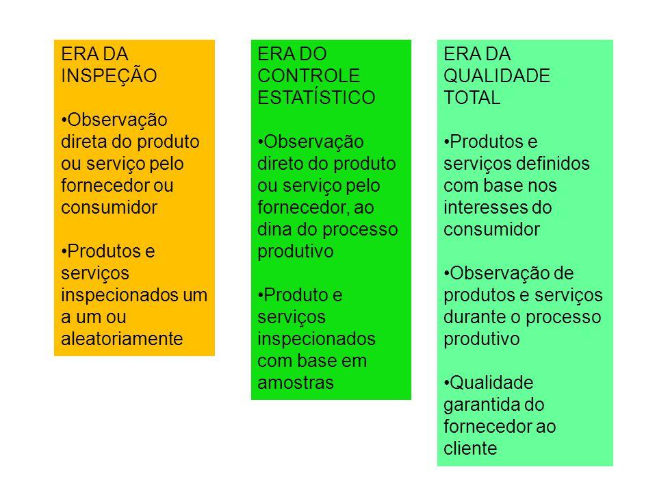 ERA DA INSPEÇÃO Observação direta do produto ou serviço pelo fornecedor ou consumidor. Produtos e serviços inspecionados um a um ou aleatoriamente.