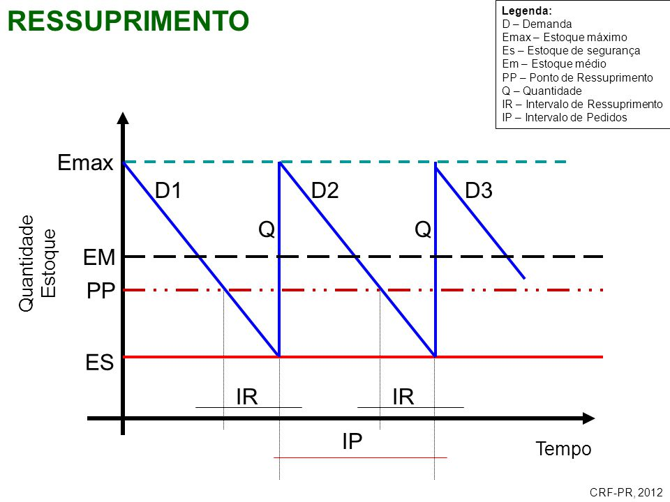 RESSUPRIMENTO Emax D1 D2 D3 Q Q EM PP ES IR IR IP Quantidade Estoque
