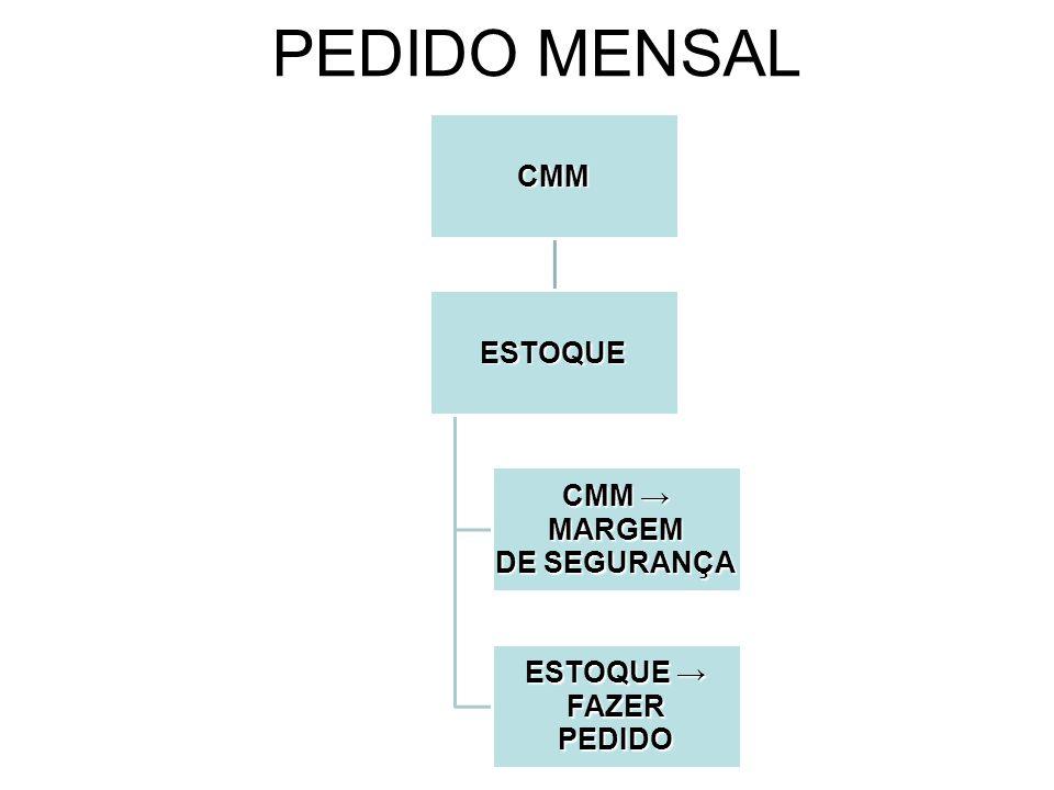 PEDIDO MENSAL CMM ESTOQUE DE SEGURANÇA CMM → MARGEM ESTOQUE → FAZER