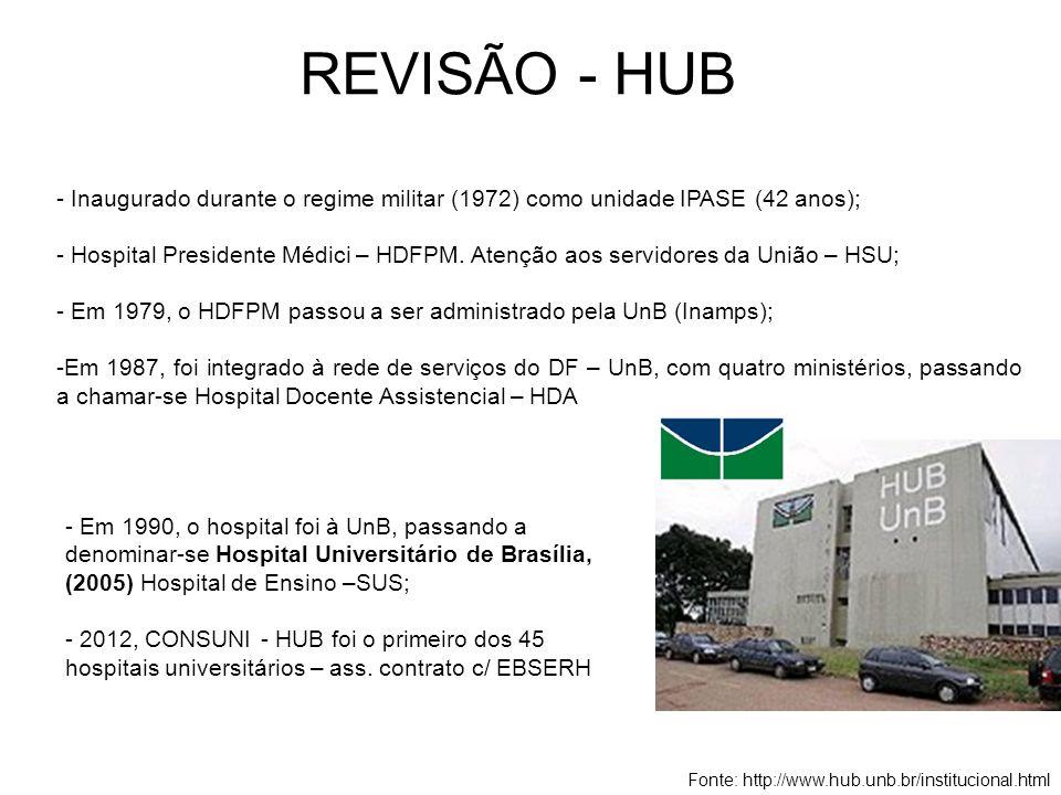 REVISÃO - HUB Inaugurado durante o regime militar (1972) como unidade IPASE (42 anos);