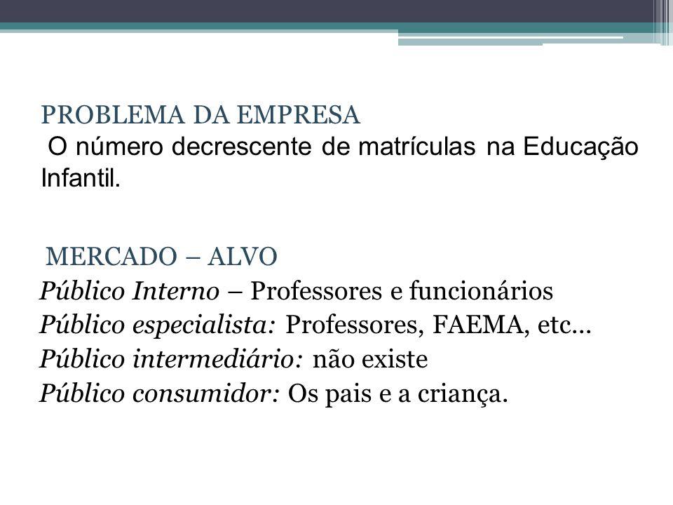PROBLEMA DA EMPRESA O número decrescente de matrículas na Educação Infantil.