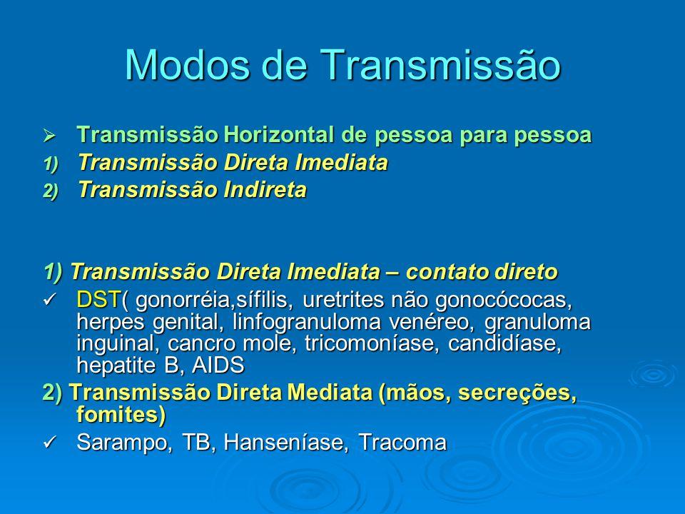 Modos de Transmissão Transmissão Horizontal de pessoa para pessoa