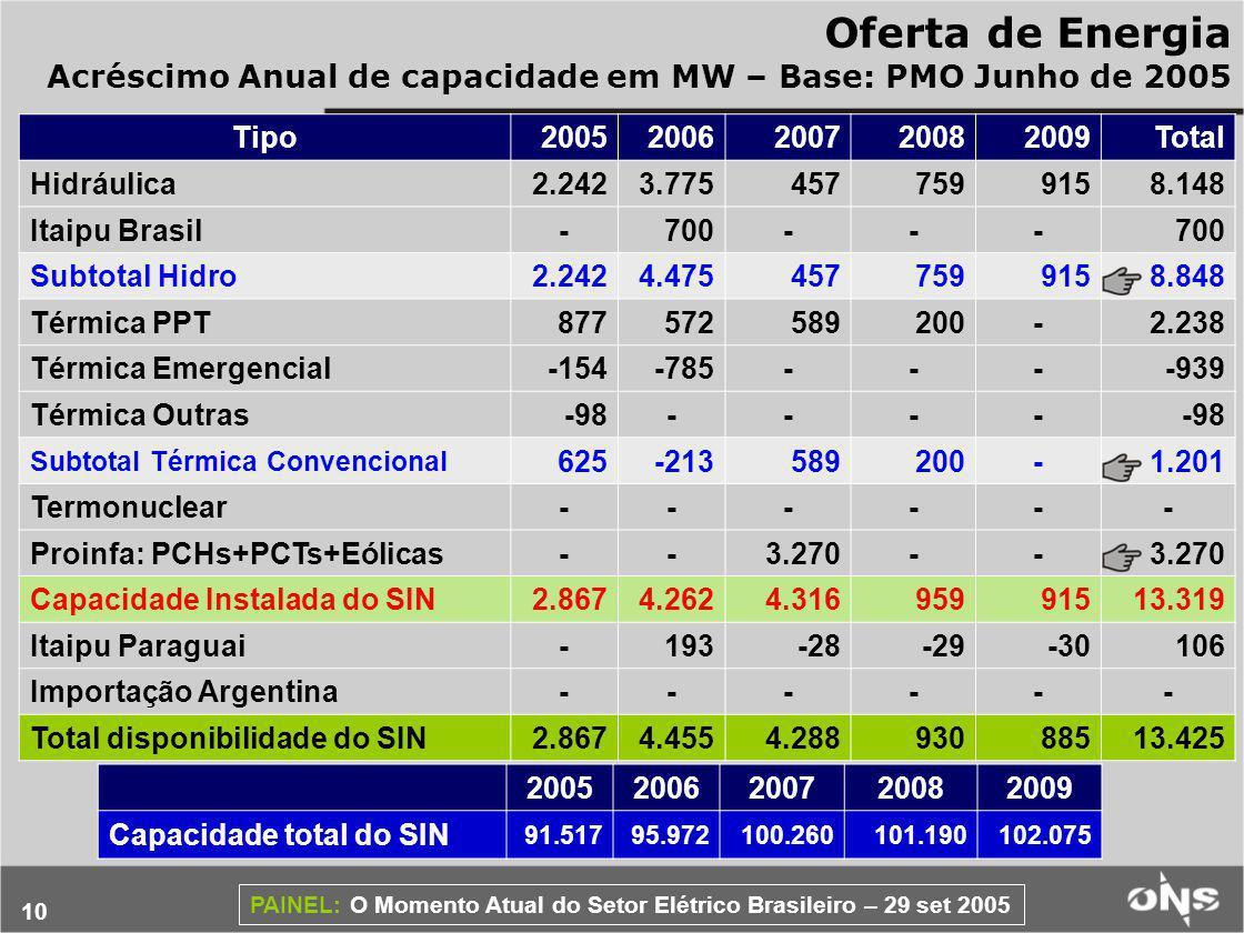 Oferta de Energia Acréscimo Anual de capacidade em MW – Base: PMO Junho de 2005