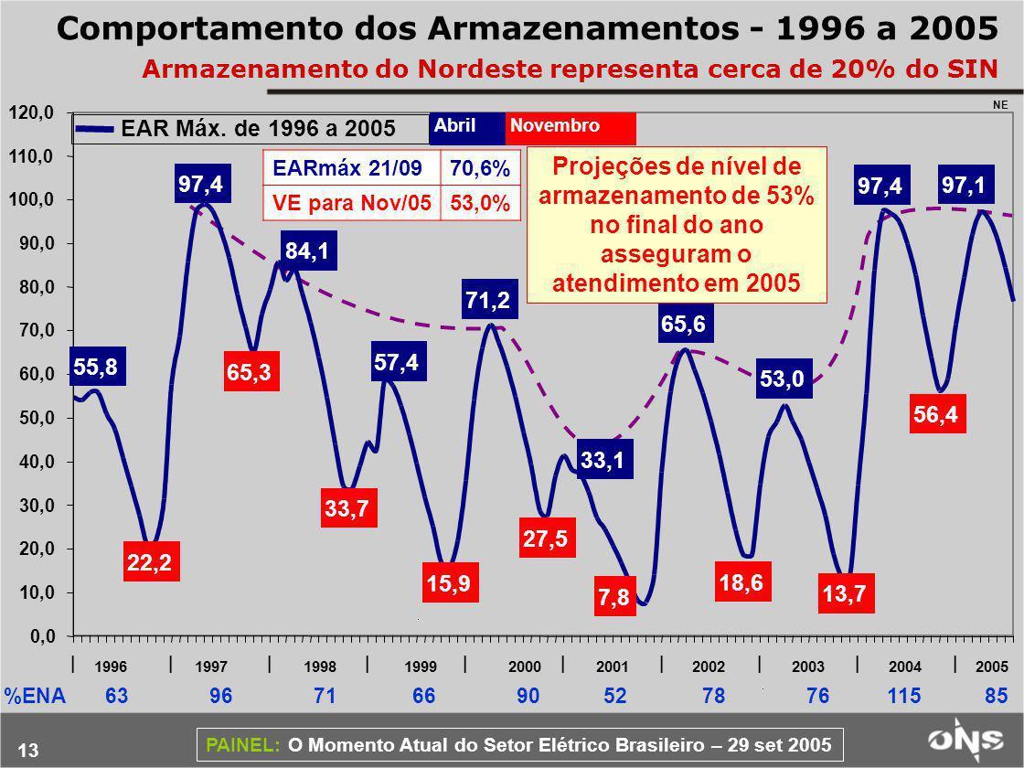 Comportamento dos Armazenamentos - 1996 a 2005 Armazenamento do Nordeste representa cerca de 20% do SIN