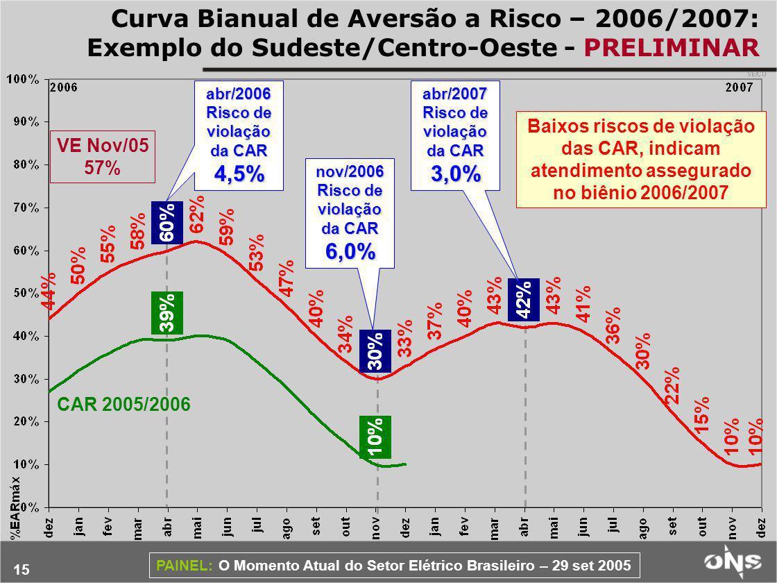 Curva Bianual de Aversão a Risco – 2006/2007: Exemplo do Sudeste/Centro-Oeste - PRELIMINAR