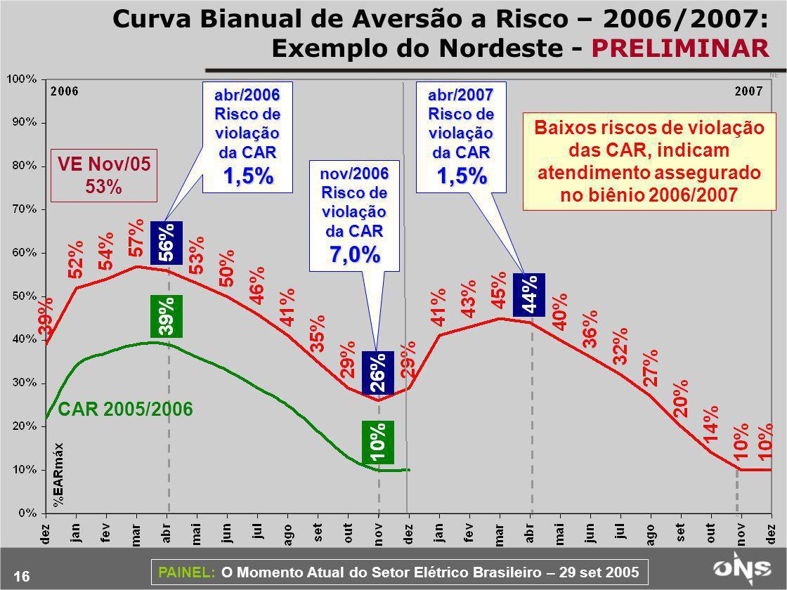 Curva Bianual de Aversão a Risco – 2006/2007: Exemplo do Nordeste - PRELIMINAR