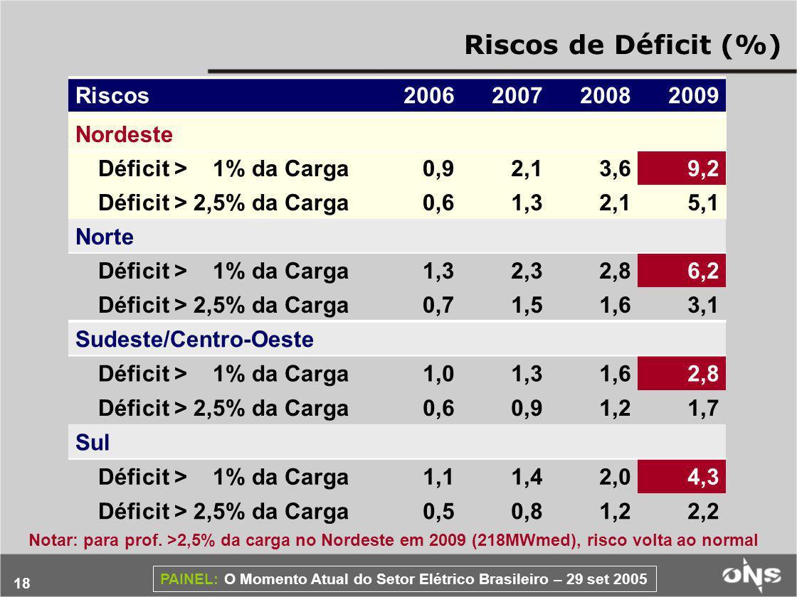 Riscos de Déficit (%) Riscos 2006 2007 2008 2009 Nordeste