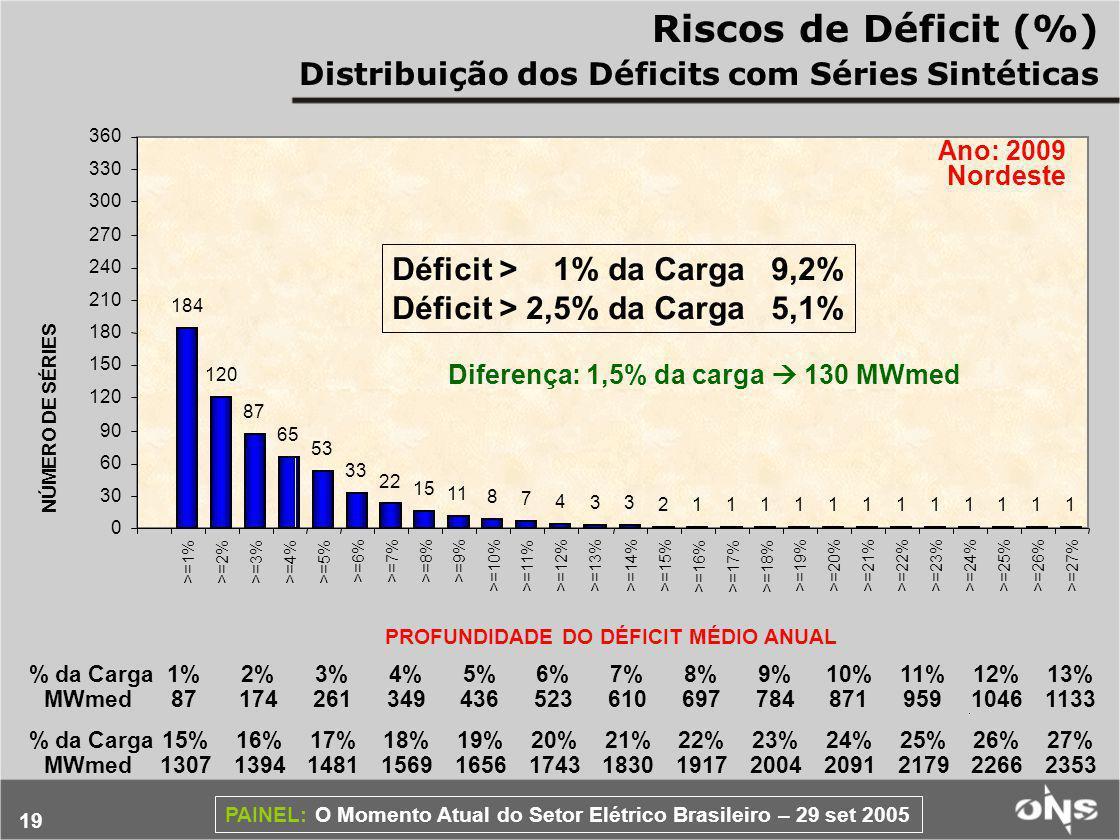 Riscos de Déficit (%) Déficit > 1% da Carga 9,2%