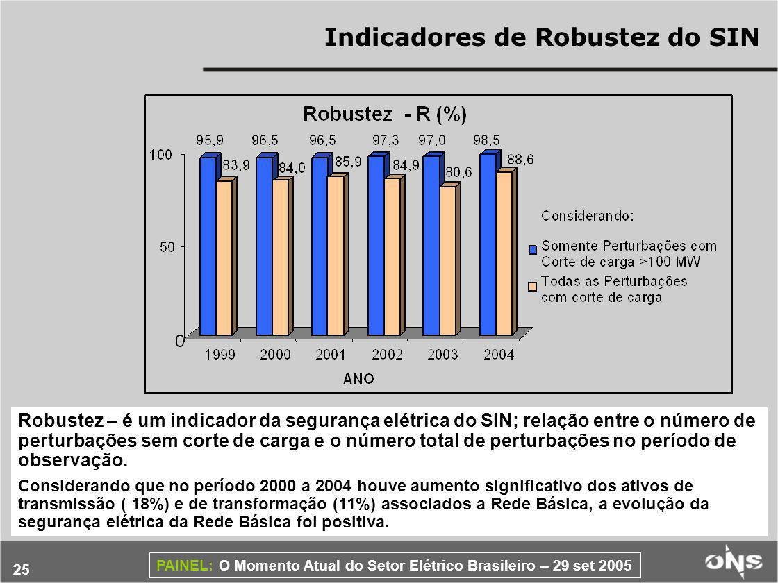 Indicadores de Robustez do SIN