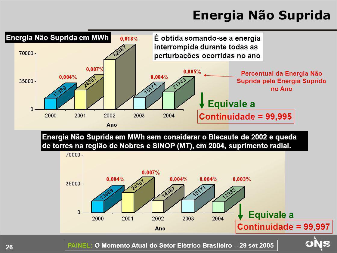 Percentual da Energia Não Suprida pela Energia Suprida no Ano