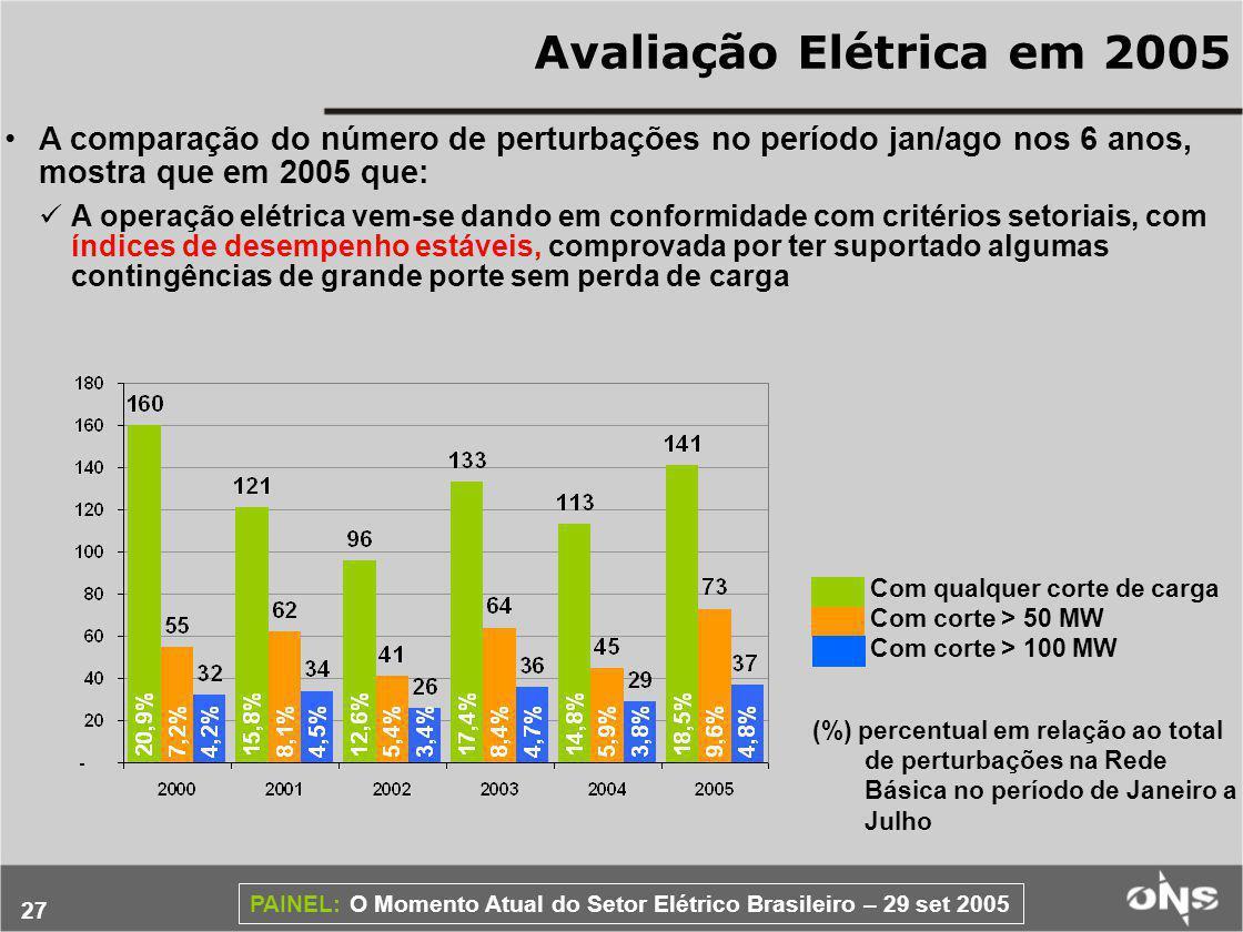 Avaliação Elétrica em 2005 A comparação do número de perturbações no período jan/ago nos 6 anos, mostra que em 2005 que: