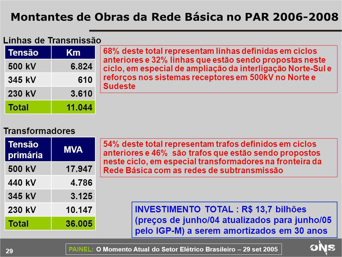 Montantes de Obras da Rede Básica no PAR 2006-2008