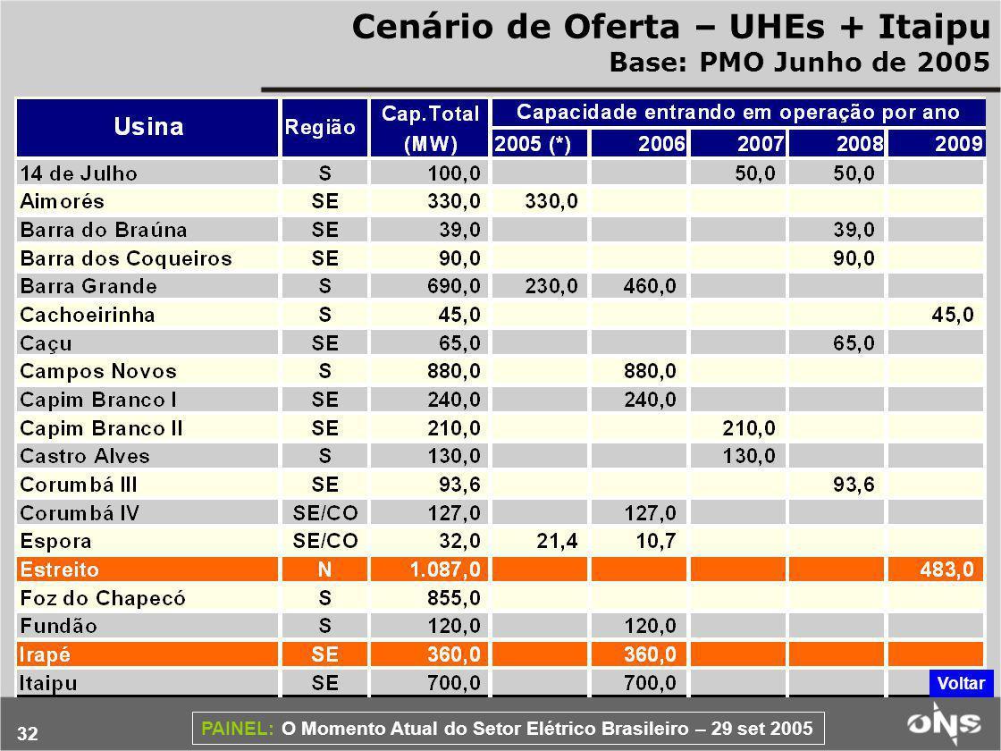 Cenário de Oferta – UHEs + Itaipu Base: PMO Junho de 2005