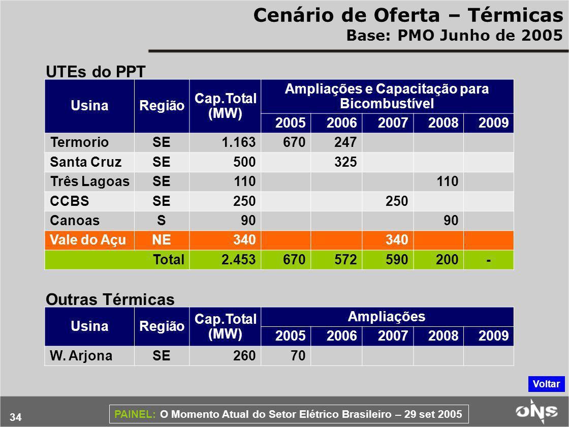 Ampliações e Capacitação para Bicombustível