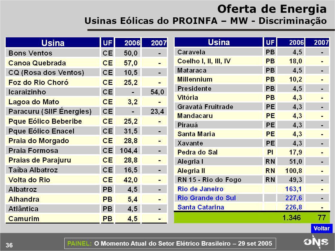 Oferta de Energia Usinas Eólicas do PROINFA – MW - Discriminação