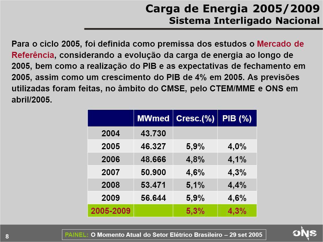 Carga de Energia 2005/2009 Sistema Interligado Nacional