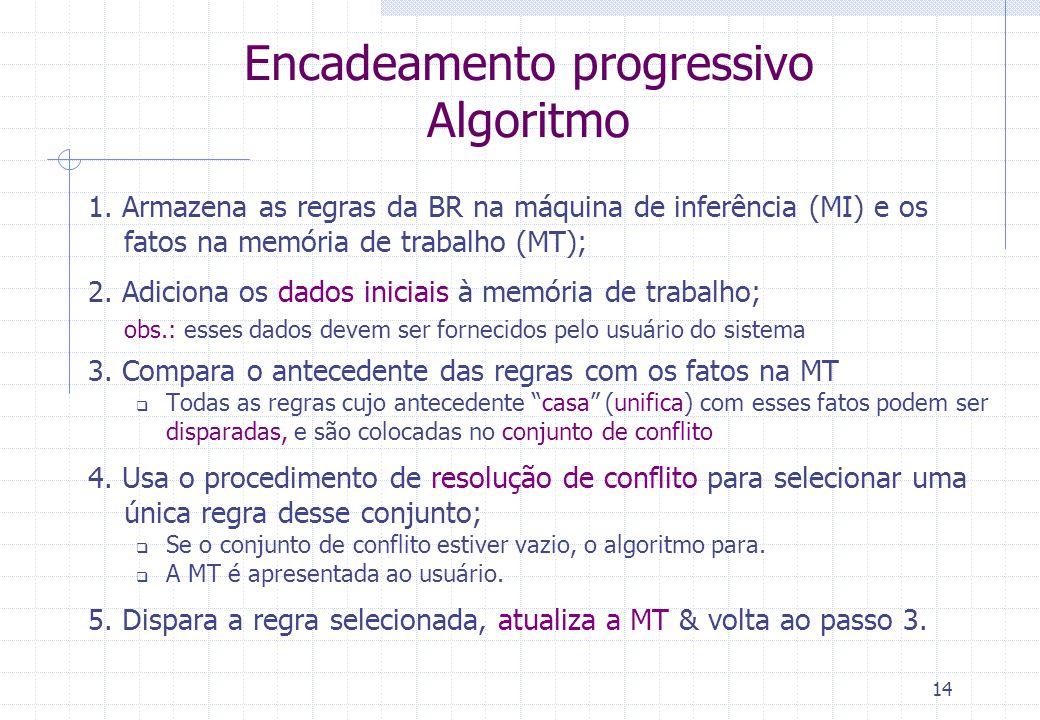 Encadeamento progressivo Algoritmo