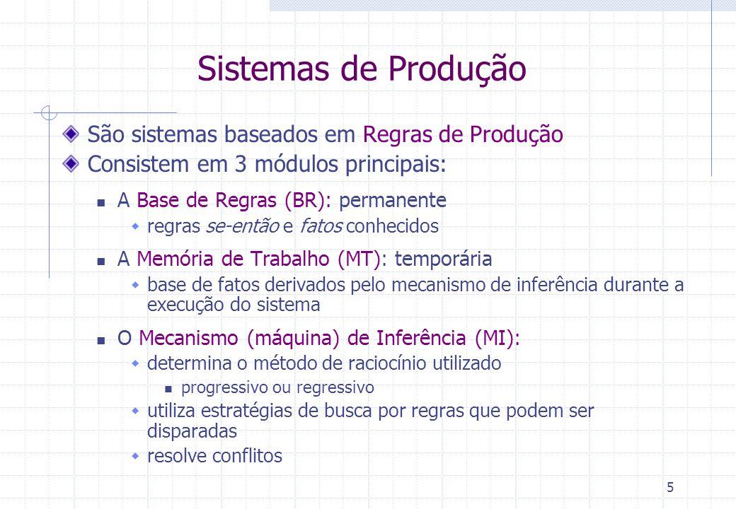 Sistemas de Produção São sistemas baseados em Regras de Produção