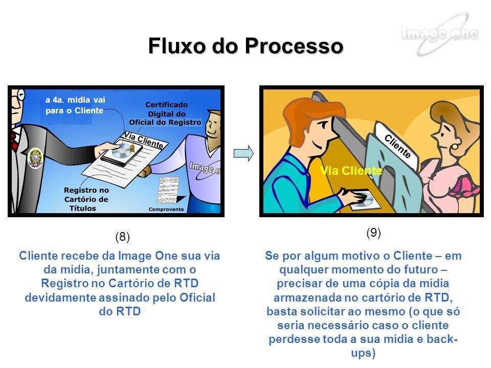 Fluxo do Processo Via Cliente (9) (8)