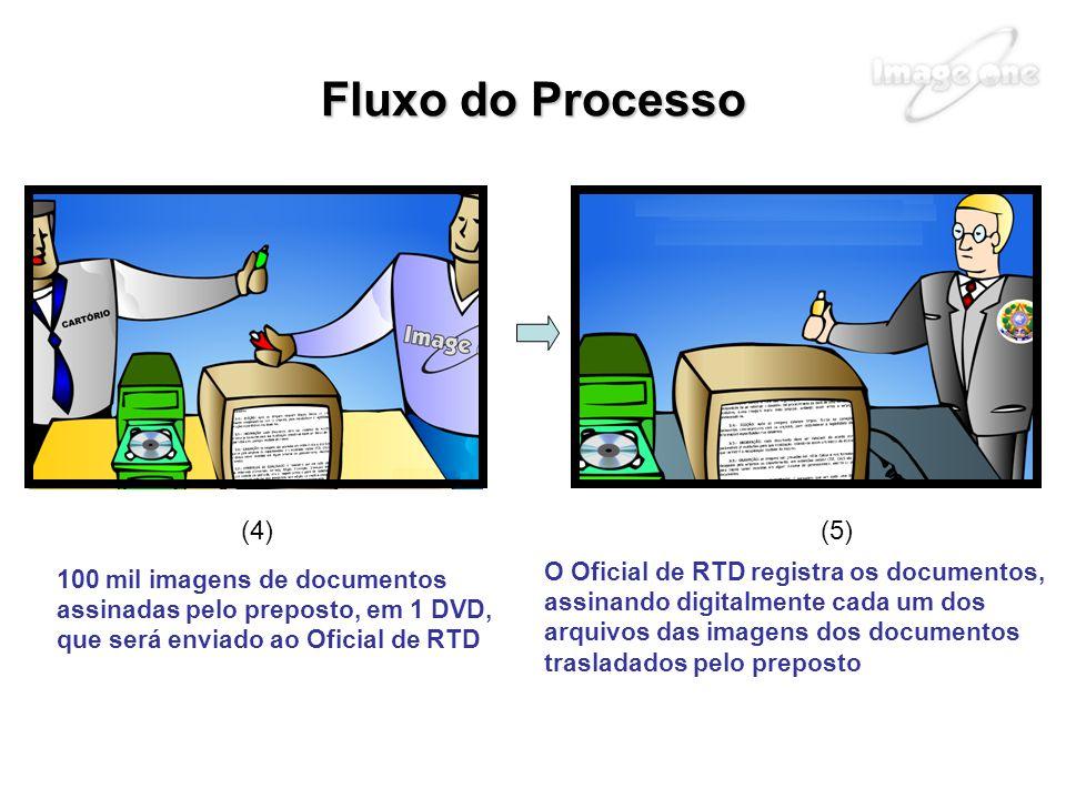 Fluxo do Processo (4) (5) O Oficial de RTD registra os documentos,