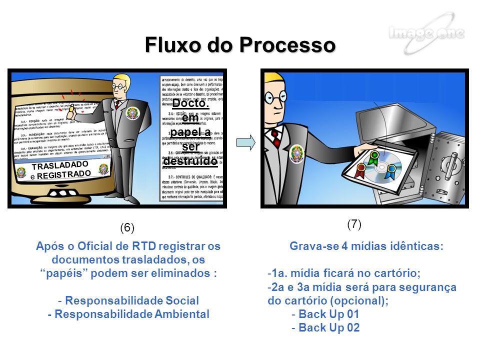 Fluxo do Processo Docto. em papel a ser destruído (7) (6)