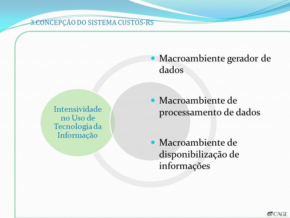 Intensividade no Uso de Tecnologia da Informação