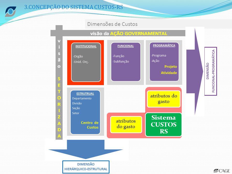Sistema CUSTOS RS 3.CONCEPÇÃO DO SISTEMA CUSTOS-RS Dimensões de Custos