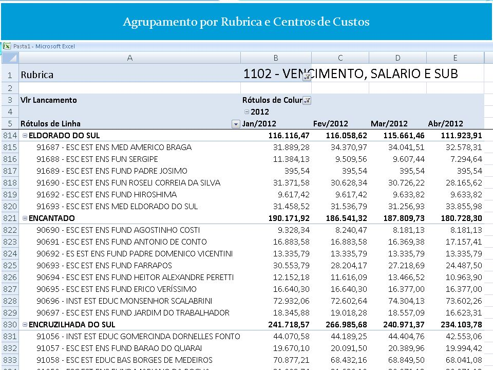 Agrupamento por Rubrica e Centros de Custos
