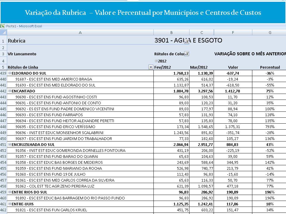 Variação da Rubrica – Valor e Percentual por Municípios e Centros de Custos