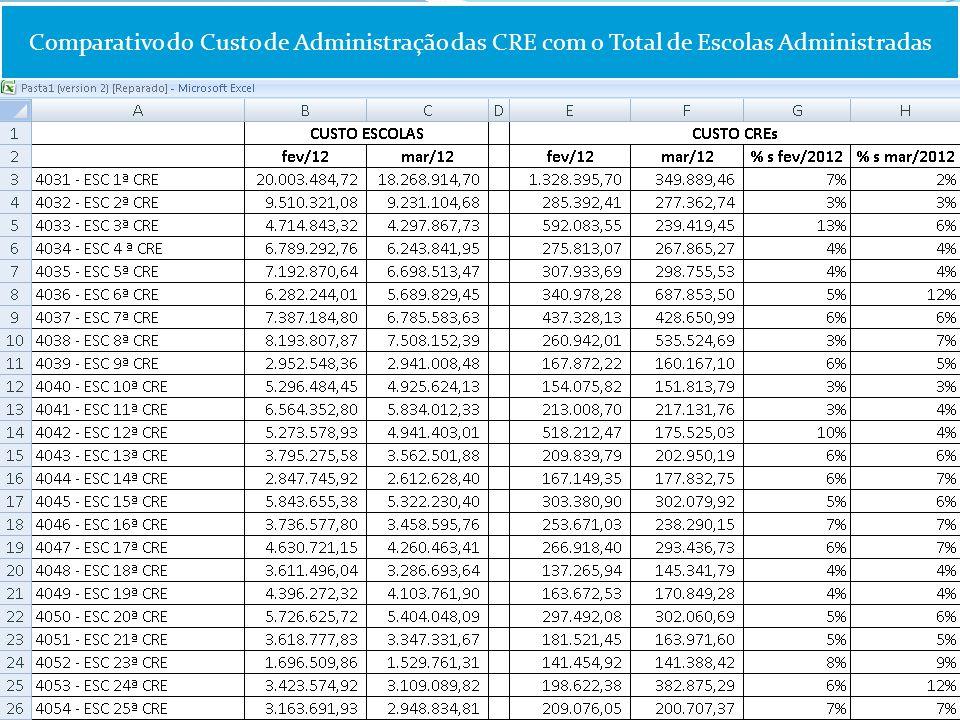 Comparativo do Custo de Administração das CRE com o Total de Escolas Administradas