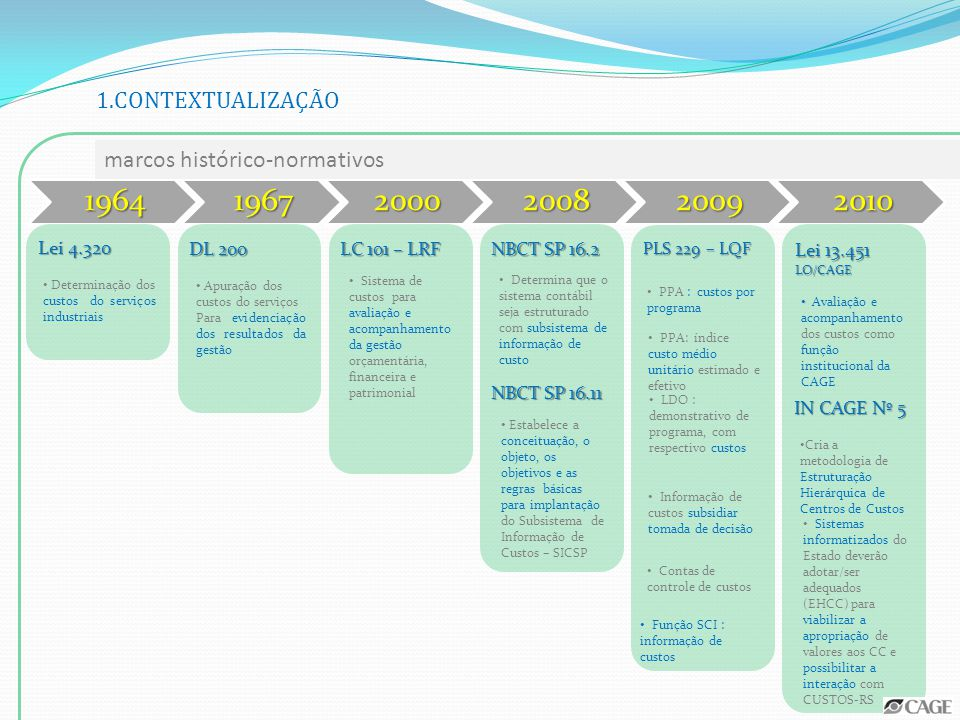 1.CONTEXTUALIZAÇÃO marcos histórico-normativos. 1964. 1967. 2000. 2008. 2009. 2010. Lei 4.320.