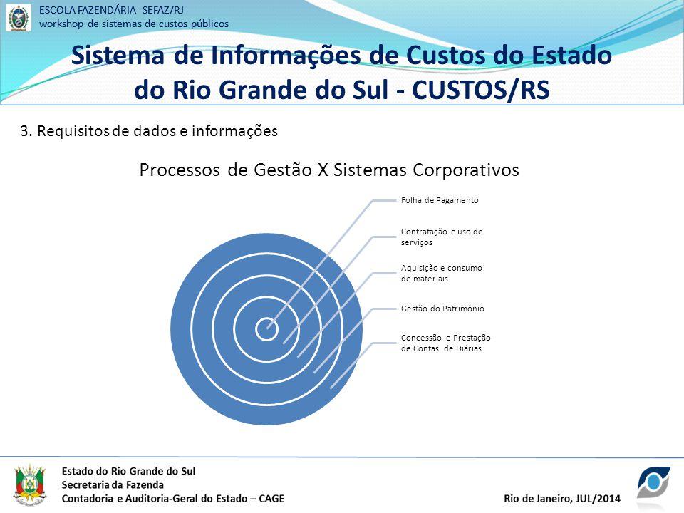 Processos de Gestão X Sistemas Corporativos