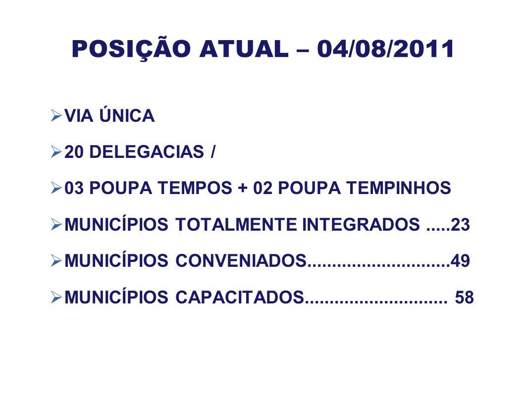 POSIÇÃO ATUAL – 04/08/2011 VIA ÚNICA 20 DELEGACIAS /