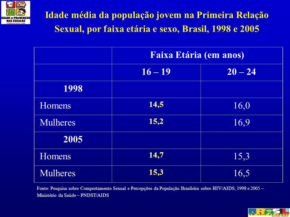 Idade média da população jovem na Primeira Relação Sexual, por faixa etária e sexo, Brasil, 1998 e 2005