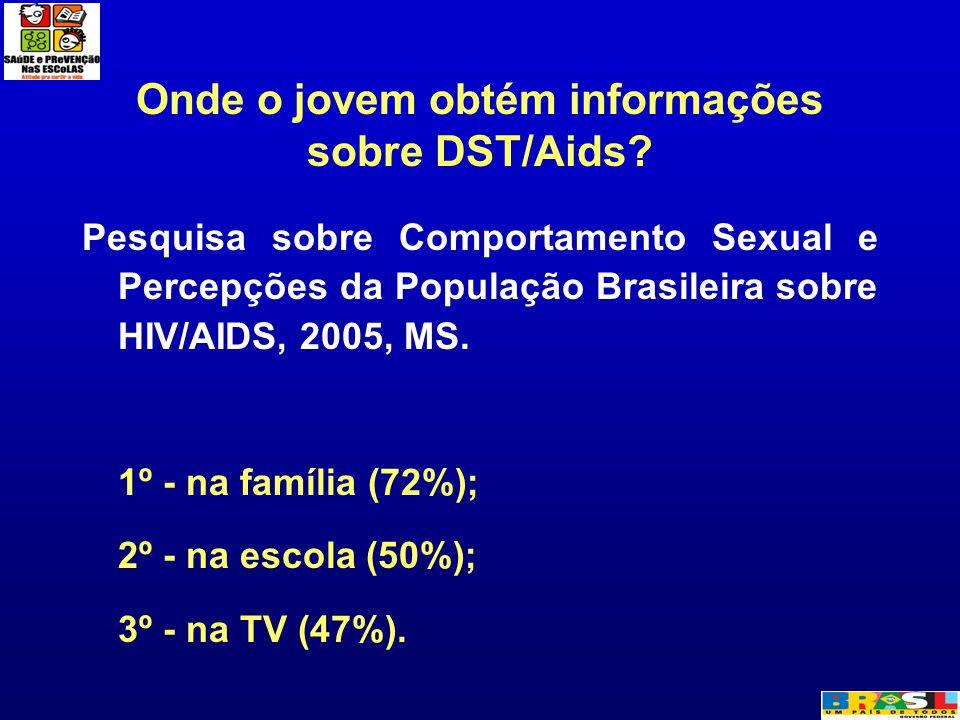 Onde o jovem obtém informações sobre DST/Aids