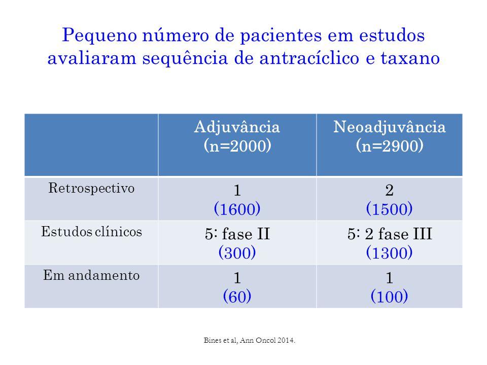 Pequeno número de pacientes em estudos avaliaram sequência de antracíclico e taxano